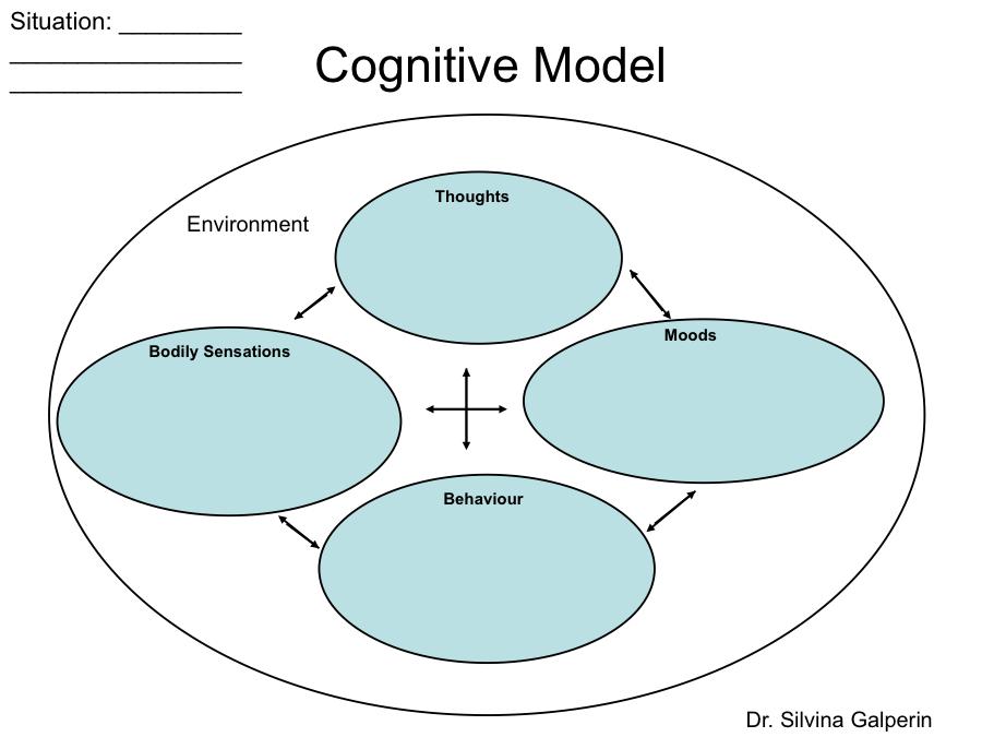 Cbt Techniques Cognitive Behavioural Therapy Cbt Psychology